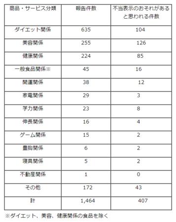 不当表示調査(埼玉R.1)商品別.png