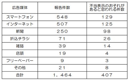 不当表示調査(埼玉R.1)媒体別.png