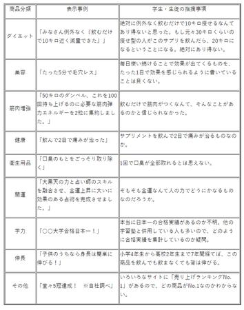 不当表示調査(埼玉R.2)事例.png
