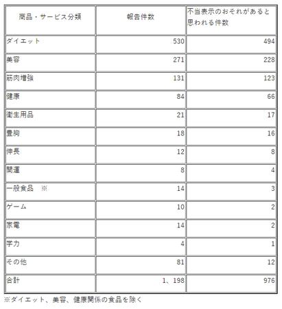 不当表示調査(埼玉R.2)商品別.png