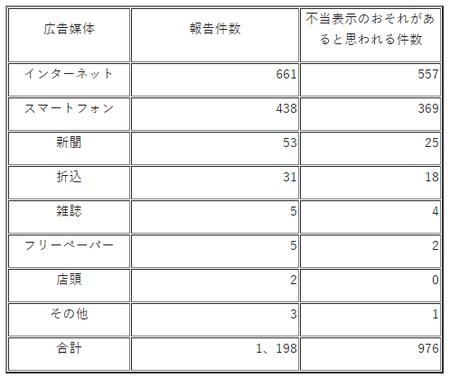 不当表示調査(埼玉R.2)媒体別.png