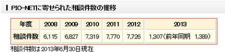 中古自動車相談(2013).png
