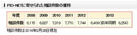 中古自動車相談(2014.2).png