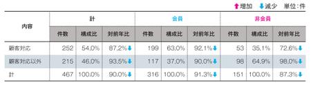 事業者相談件数(2014JADMA).png