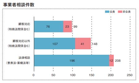 事業者相談件数(2020JADMA).png