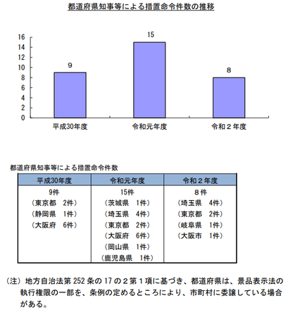 令和2年度措置命令件数(都道府県) .png