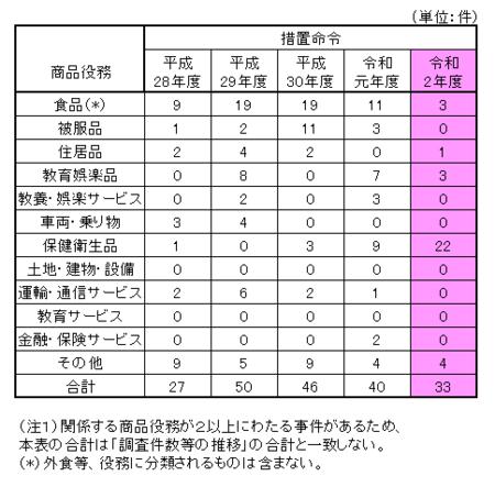 令和2年度景表法商品役務別分類.png