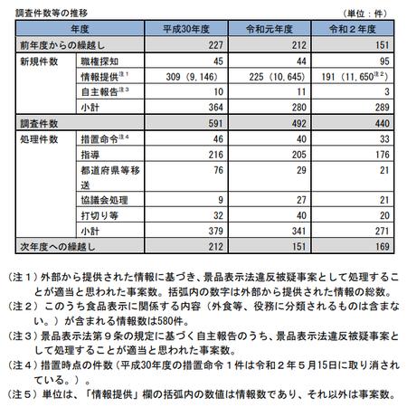 令和2年度景表法調査件数.png