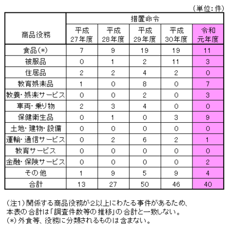 令和元年度景表法商品役務別分類.png