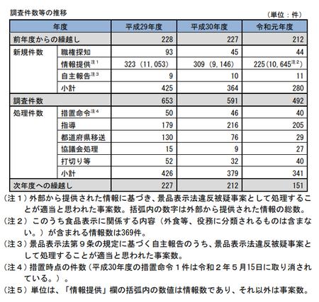 令和元年度景表法調査件数.png