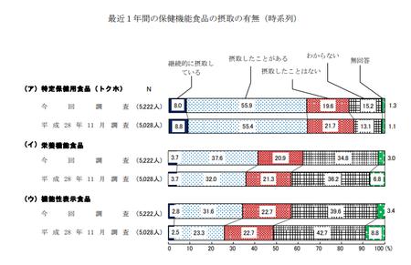 保健機能食品摂取有無(R1年度 消費者意識調査).png