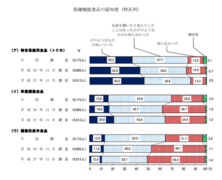保健機能食品認知度(R1年度 消費者意識調査).png