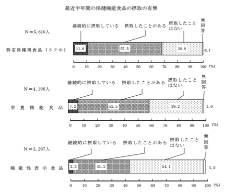 保健機能食品_摂取の有無(H27年度 消費者意識調査).png