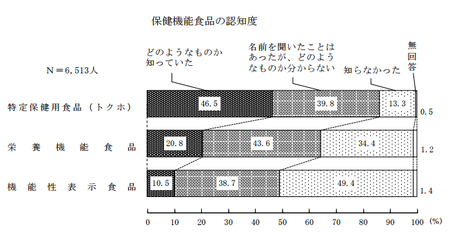 保健機能食品_認知度(H27年度 消費者意識調査).png
