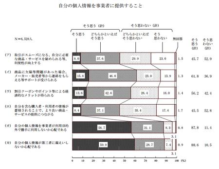 個人情報提供 (H25年度 消費者意識調査).png