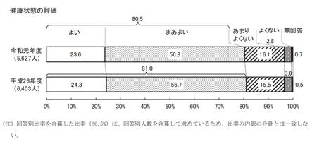 健康状態評価(東京都 健康医療調査R.1).png