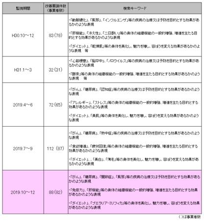 健康食品ネット監視_2019年10-12.png