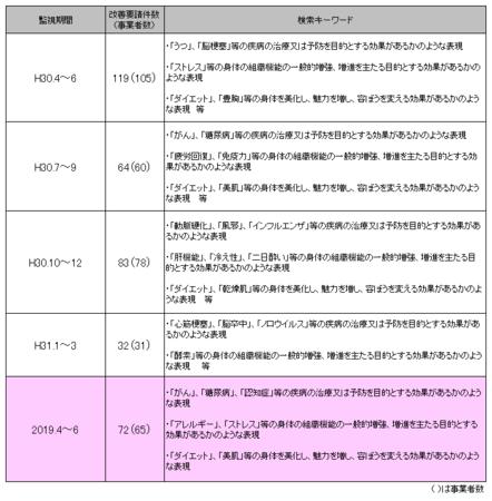 健康食品ネット監視_2019年4-6.png