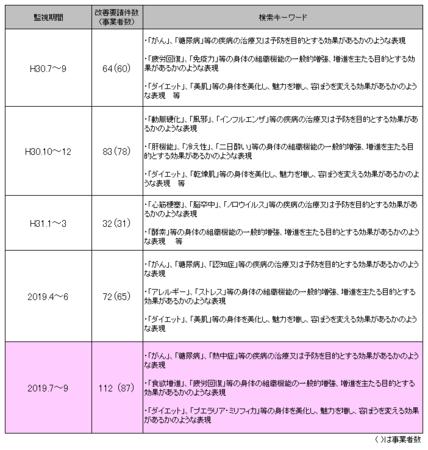 健康食品ネット監視_2019年7-9.png