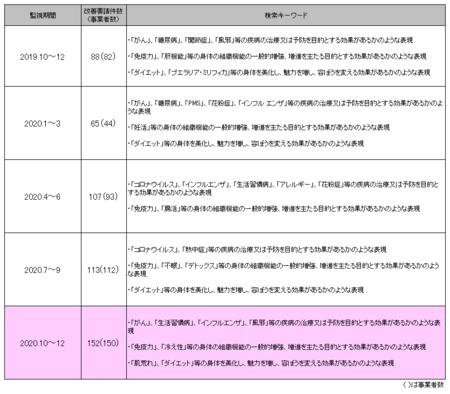 健康食品ネット監視_2020年10-12.png