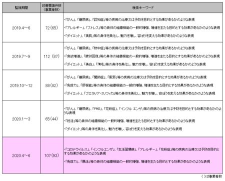 健康食品ネット監視_2020年4-6.png