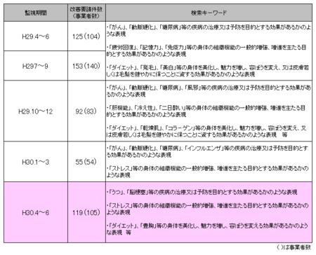 健康食品ネット監視_30年4-6.png
