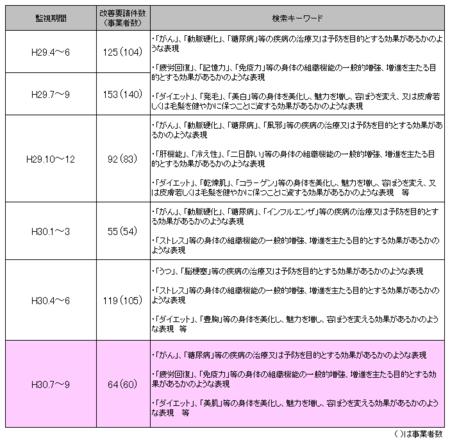 健康食品ネット監視_30年7-9.png