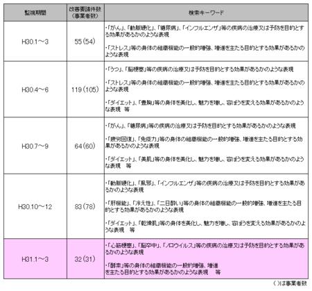 健康食品ネット監視_31年1-3.png