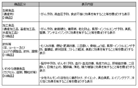 健康食品ネット監視_事例_2019年10-12.png