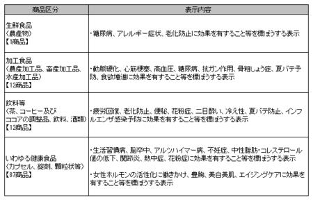 健康食品ネット監視_事例_2019年7-9.png
