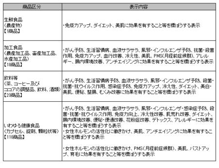健康食品ネット監視_事例_2020年10-12.png