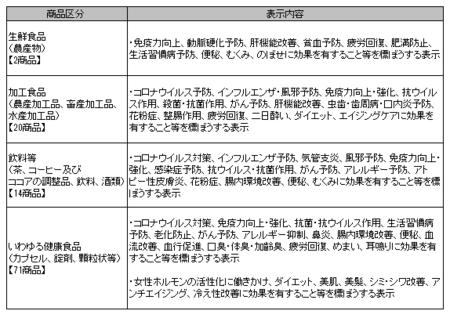 健康食品ネット監視_事例_2020年4-6.png