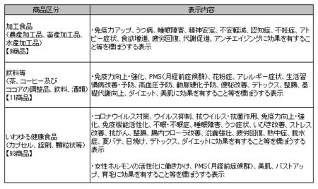 健康食品ネット監視_事例_2020年7-9.png