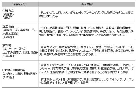 健康食品ネット監視_事例_2021年1-3.png