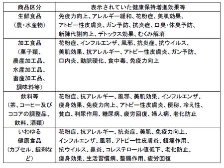 健康食品ネット監視_事例_23年度4回.png