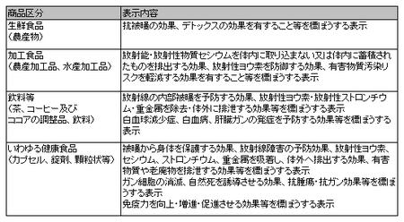 健康食品ネット監視_事例_24年度2回.png