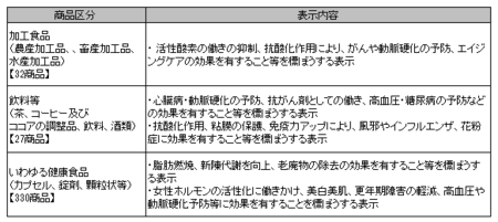 健康食品ネット監視_事例_28年4-29年3.png