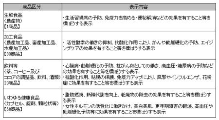 健康食品ネット監視_事例_29年4-29年6.png