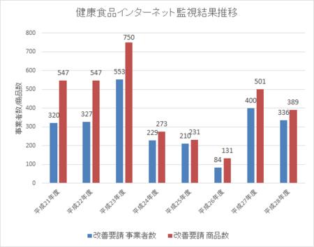 健康食品ネット監視_件数推移_28年4-29年3.png
