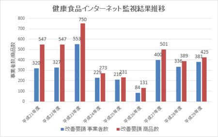 健康食品ネット監視_件数推移_29年4-30年3.png
