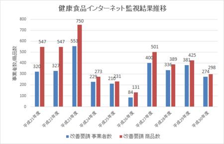 健康食品ネット監視_件数推移_30年4-31年3.png