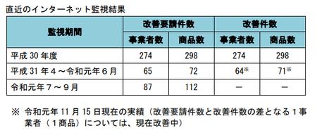 健康食品ネット監視_件数_2019年7-31年9.png