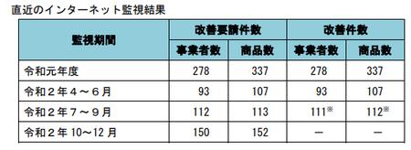 健康食品ネット監視_件数_2020年10-2020年12.png