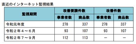 健康食品ネット監視_件数_2020年7-2020年9.png
