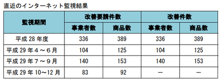 健康食品ネット監視_件数_29年10-29年12.png