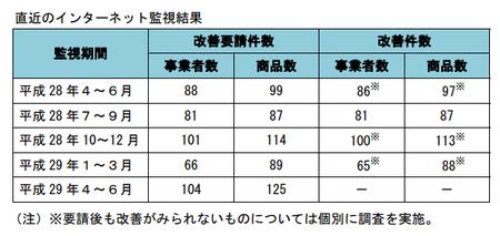 健康食品ネット監視_件数_29年4-29年6.png