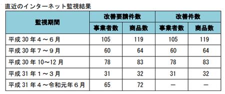 健康食品ネット監視_件数_31年4-31年6.png