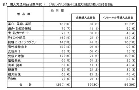 健食試買調査2019_購入方法.png