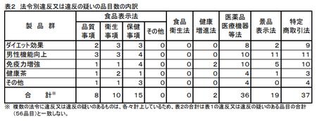 健食試買調査2020_法令.png