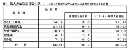 健食試買調査2020_購入方法.png